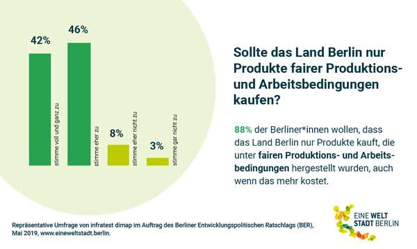 Infografik zeigt Verteilung: 42% stimmen voll und ganz zu, 46% stimmen eher zu, 8% stimmen eher nicht zu, 3% stimmen gar nicht zu